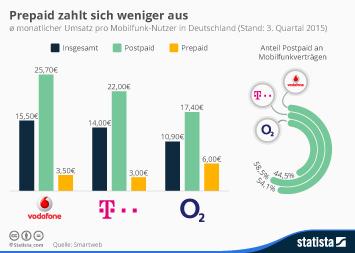 Infografik: Prepaid zahlt sich weniger aus | Statista