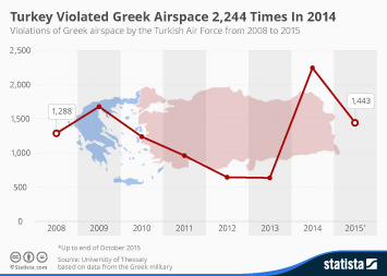 Infographic: Turkey Violated Greek Airspace 2,244 Times In 2014 | Statista