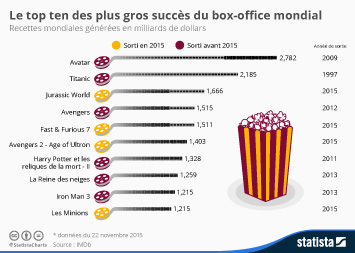 Infographie - Le top ten des plus gros succès du box-office mondial
