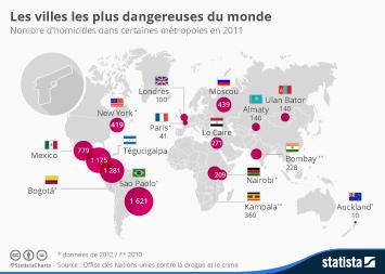 Infographie: Les villes les plus dangereuses du monde | Statista