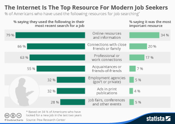 Infographic: The Internet Is The Top Resource For Modern Job Seekers | Statista