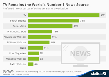 Infographic: TV Remains the World's Number 1 News Source | Statista