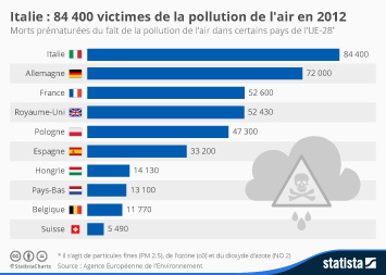 Infographie - Italie : 84 400 victimes de la pollution de l'air en 2012