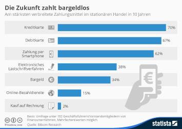 Infografik: Die Zukunft zahlt bargeldlos | Statista