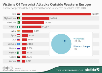 Infographic: Victims Of Terrorist Attacks outside Western Europe | Statista
