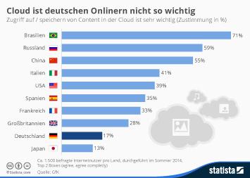 Infografik - Wichtigkeit von Zugriff auf Cloud