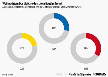 Infografik: Weihnachten: Der digitale Gutschein liegt im Trend | Statista