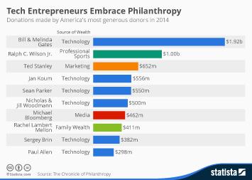Infographic - Tech Entrepreneurs Embrace Philanthropy