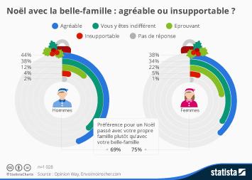 Infographie - Noël avec la belle-famille : agréable ou insupportable ?