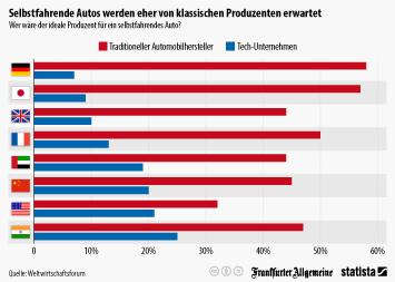 Infografik - Wer wäre der ideale Produzent für ein selbstfahrendes Auto?