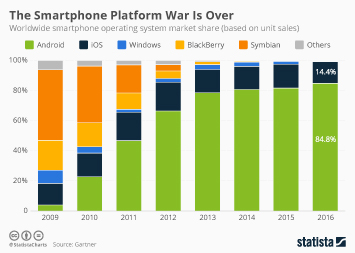 Infographic: The Smartphone Platform War Is Over   Statista