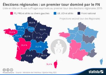 Infographie: Élections régionales : un premier tour dominé par le FN | Statista