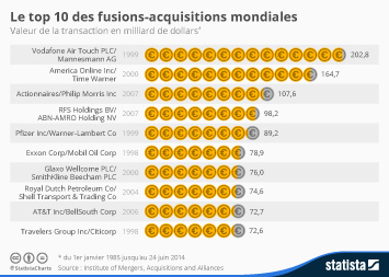 Infographie - Le top 10 des fusions-acquisitions mondiales