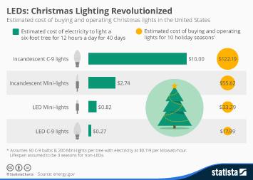 Infographic: LEDs: Christmas Lighting Revolutionized | Statista