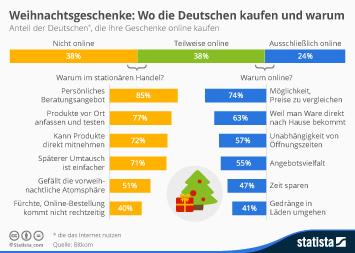 Infografik - Weihnachtsgeschenke: Wo die Deutschen kaufen und warum