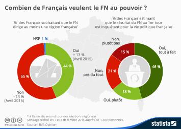 Infographie - Combien de Français veulent le FN au pouvoir?