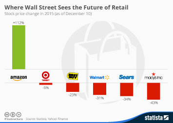 Infographic: Where Wall Street Sees the Future of Retail | Statista