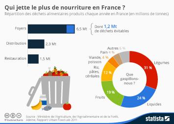Infographie: Qui jette le plus de nourriture en France? | Statista