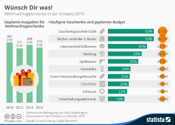 Infografik: Wünsch Dir was!   Statista