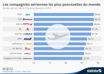 Infographie - Les compagnies aériennes les plus ponctuelles du monde