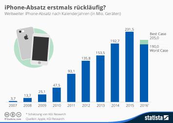 Infografik: iPhone-Absatz 2016 erstmals rückläufig? | Statista