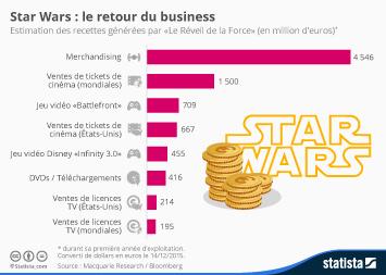 Infographie: Star Wars: le retour du business | Statista