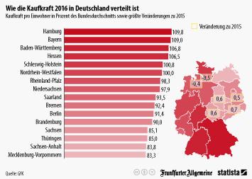 Infografik: Wie die Kaufkraft 2016 in Deutschland verteilt ist | Statista