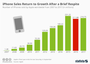 Infographic: iPhone Sales Return to Growth After a Brief Respite | Statista