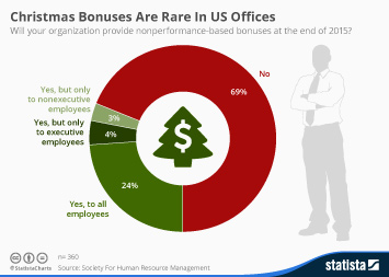 Infographic - Christmas Bonuses Are Rare In US Offices