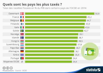 Infographie - Quels sont les pays les plus taxés ?