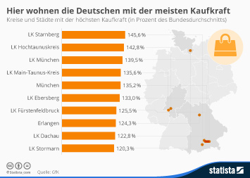 Infografik: Hier wohnen die Deutschen mit der meisten Kaufkraft | Statista