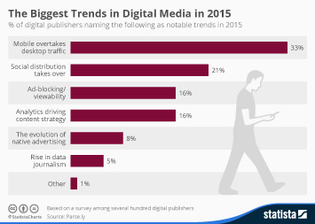 Infographic - Digital Media Trends 2015