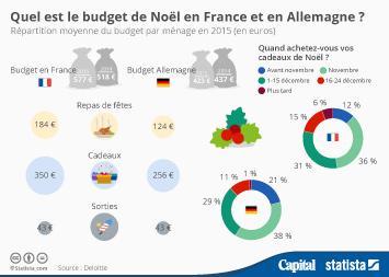 Infographie - Quel est le budget de Noël en France et en Allemagne ?