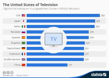 Infografik - die tägliche Fernsehdauer in ausgewählten Ländern