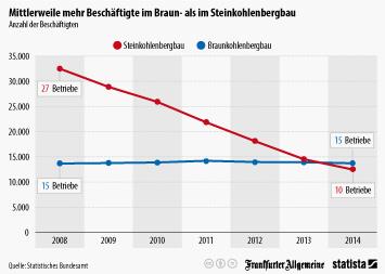 Mittlerweile mehr Beschäftigte im Braun- als im Steinkohlebergbau