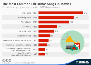 Infographic: The Most Common Christmas Songs In Movies | Statista