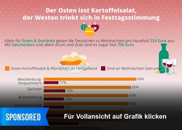 Infografik: Der Osten isst Kartoffelsalat, der Westen trinkt sich in Festtagsstimmung | Statista