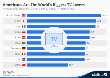Infographic: Americans Are The World's Biggest TV Lovers | Statista
