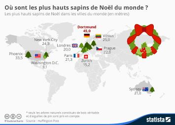 Infographie - Où sont les plus hauts sapins de Noël du monde?