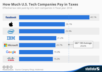 Infographic - Tax rates paid by tech companies