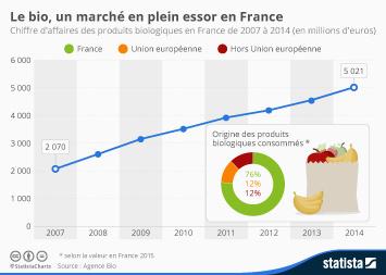 Infographie - Le bio, un marché en plein essor en France