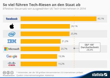 Infografik: So viel führen Tech-Riesen an den Staat ab | Statista