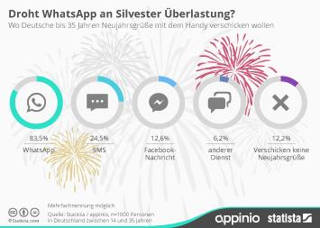 Infografik: Junge Deutsche schicken Neujahrsgrüße per WhatsApp | Statista