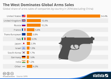 Infographic - The West Dominates Global Arms Sales