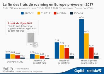 Infographie - La fin des frais de roaming en Europe prévue en 2017