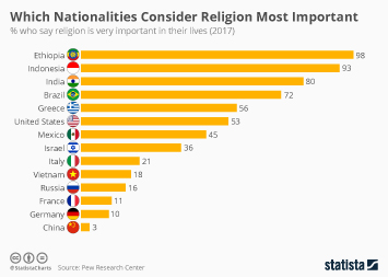 Infographic: Which Nationalities Consider Religion Most Important? | Statista