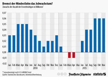 Infografik - Zuwachs der Anzahl der Erwerbstätigen in Millionen
