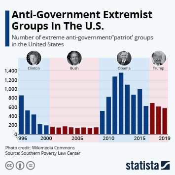 Link to Anti-Government Extremist Groups In The U.S. Infographic
