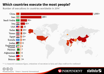 Infographic - Which countries execute the most people