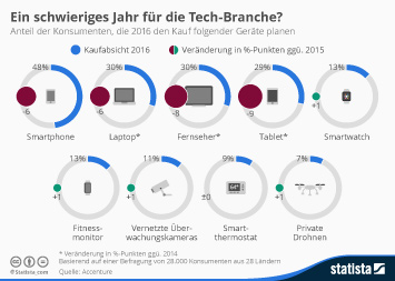 Infografik - Kaufabsicht für technische Geräte